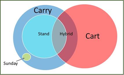 Venn Diagram of Golf Bag Types